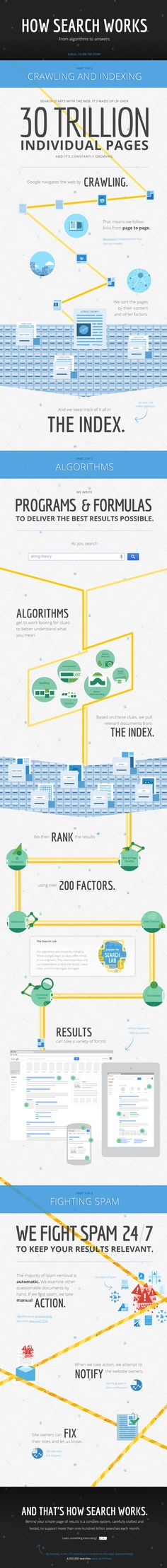 How Google search works #infographic