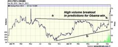 The Week Ahead in the Stock Market – September 24, 2012