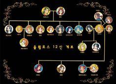 Hong's Classical mythology Family trees