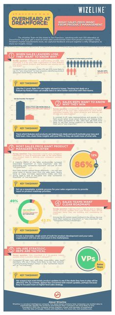 Learn what sales pros want from product management #infographic #ProductManagement #Sales #Business