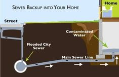 If water has come up through plumbing fixtures or you have standing water over your floor drain, you may be experiencing municipal sewer backup.