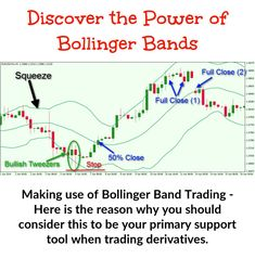 Bollinger band trading is centered on volatility. Learning how price volatility actually works and in what way you are able to take full advantage of it can make a big difference towards your earnings levels. Implied Volatility, Bollinger Bands, Trading Quotes, Stock Charts, Day Trading, Technical Analysis, Forex Trading Strategies, New Tricks, Stock Market