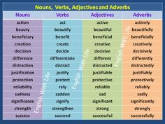 Nouns, Verbs, Adjectives and Adverbs – Vocabulary Home Nouns And Verbs Worksheets, Adjective Worksheet, Nouns And Adjectives, French Adjectives, English Verbs, English Vocabulary Words, English Grammar, English Help, Kids English