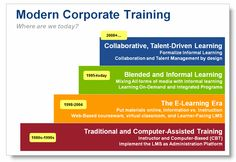 Corporate Training Structure. Does any one know of a ERP kind of a thing for Trainers - something that helps them from RFQ to Billing.  Well there is one such tool at www.SimplifyMyTraining.com