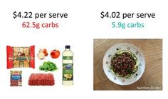 How much does low carb cost? Learn how to accurately calculate your budget and learn the short term and long term costs. | ditchthecarbs.com