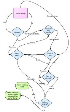 The Flowchart of J. Alfred Prufrock | Book Recommendations and Reviews | BOOK RIOT