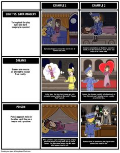 "Chart information on characters or literary devices during or after reading long texts. The grid layout makes an excellent reference guide or study sheet. Here is an example of a storyboard charting symbols, imagery, and motifs in ""Romeo and Juliet""."