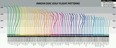 Innova Disc Golf, Golf Lessons, Play Golf, Golf Tips, Improve Yourself, Infographic, Charts, Addiction, Hobbies