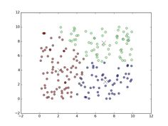 Using k-means Clustering with TensorFlow