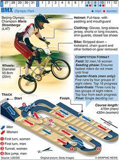 Cycling: BMX