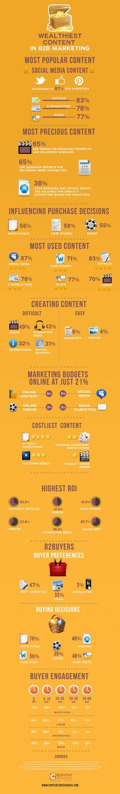 The wealthiest content in B2B marketing #B2B #content