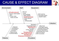 Image result for flow chart for pressure ulcer equipment Pressure Ulcer, Cause And Effect, Flow, Chart, Education, Image, Onderwijs, Learning