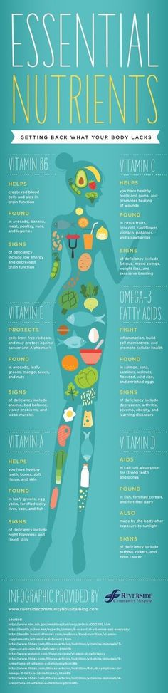 Essential Nutrients Your Body Needs, Deficiencies, Common Causes, Signs, How to Correct - Infographic