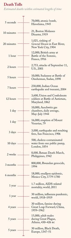 The deadliest events in history, ranked by deaths per day