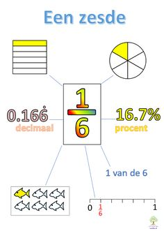 Math Fractions Worksheets, Decimal, Literacy And Numeracy, Math Help, Third Grade Math, Math For Kids, School Hacks, School Classroom, Primary School