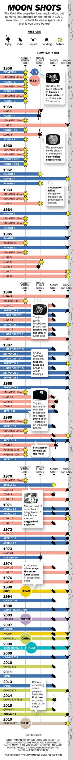 Here's Every Space Mission to the Moon in One Chart | Time