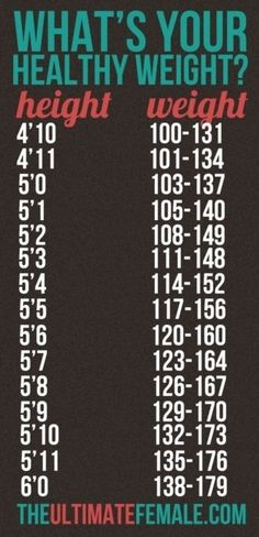What's your ideal weight?    This chart actually looks like it includes normal, healthy ideal weights. What do you think?
