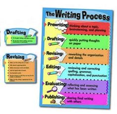 Decorate your classroom walls with a full-sized bulletin board set that helps students become better writers. The Writing Process Bulletin Board Set features a colorful writing process chart. Each of the 6 steps listed on the chart are shown, broken down to more detailed ideas, on their own die-cut pieces. The bright, eye-catching colors and kid friendly design are sure to grab children's attention. 7 pieces total. Picture above may not represent a full set.