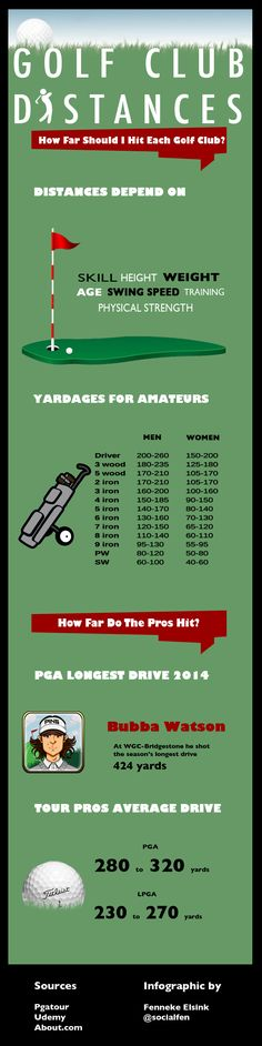 #Infographic Golf Club Distances: How far should you hit each golf club? @pgatour #golf