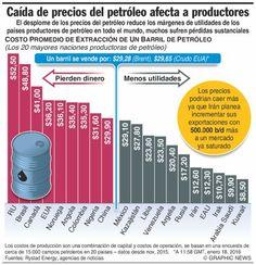 """Levantadas las sanciones a Irán, lo cual como puntilla de una suma de factores adversos va a traducirse en sobreoferta diaria de cientos de miles de barriles de crudo en el mercado y, por consiguiente, incidirá en el ya de por sí grave desplome de los precios internacionales del petróleo, el gobierno de Rusia anunció hoy que tendrá que tomar """"medidas urgentes para aumentar los ingresos y reducir de modo drástico el gasto""""."""