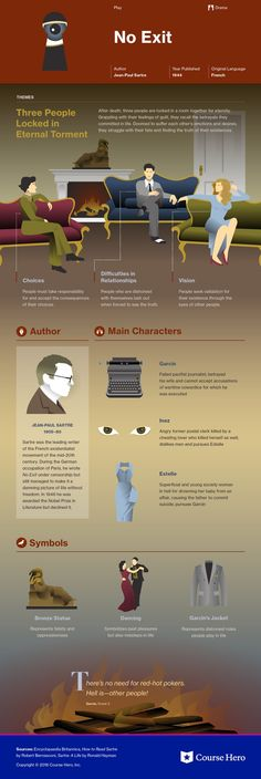 No Exit, existentialist play by Jean-Paul Sartre, 1944 World Literature, English Literature, Classic Literature, Classic Books, Book Infographic, Literary Theory, Book Study, Books To Read, Reading Books