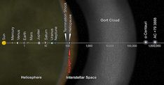 Voyager 1 Goes Interstellar. NASA's Voyager 1 spacecraft officially is the first human-made object to venture into interstellar space. The probe is about 12 billion miles billion kilometers) from our sun. Solar System Distances, Cosmos, 93 Million Miles, Oort Cloud, Sun And Earth, E Mc2, Physicist, Our Solar System, Astrophysics