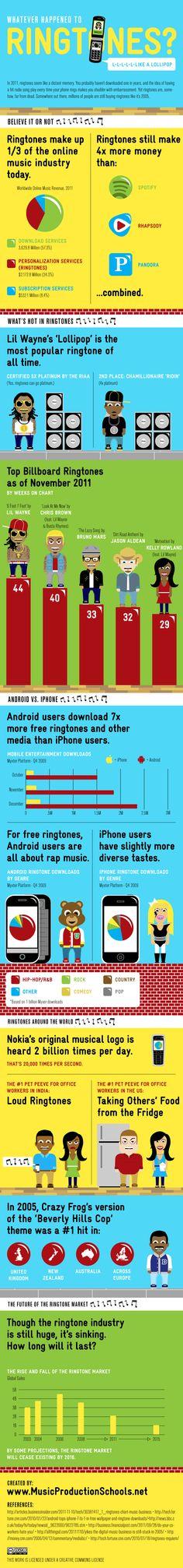Ringtones today #infographic #flowchart