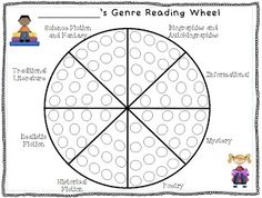 Reading Genre Wheel - Tracking sheet for student reading: Freebie! Try to help your students expand their genre variety! This color-in wheel can easily shown what genres students should explore more! Library Activities, Reading Resources, Reading Strategies, Reading Comprehension, Reading Tips, Reading Worksheets, Comprehension Strategies, 3rd Grade Reading, Student Reading