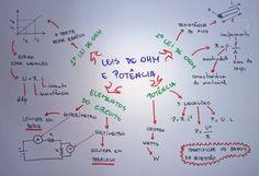 Mapa Mental: Leis de Ohm e Potência