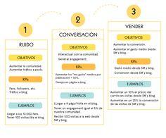 Social Media Guía de Analítica web para gente de Social Media (y otros alérgicos al excel)