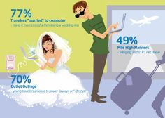 Love this! Oh, how air travel has changed.   #Intel Survey: Tech Norms for Travelers  #inteltablets #tabletcrew