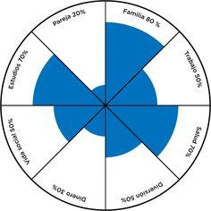 ... Las 8 áreas de la vida. MI RUEDA DE LA VIDA coaching. La rueda de la vida: Esta técnica sirve para reflexionar sobre qué grado de satisfacción tienes en cada área y si te estás centrando o no en aquellas que te aportan mayor bienestar y felicidad. Es recomendable utilizarla en la primera etapa de la fase de investigación. A continuación os dejo un enlace dónde viene explicada perfectamente y una imagen que os servirá como ejemplo.