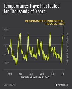 """An Inconvenient Truth: Liberal Climate Inquisition Can't Explain Past Temperature Changes. The """"science thought police"""" insist that even though none of the temperature variations for the first 499,950 years had anything to do with human activity, virtually none of the temperature increases of the past 50 years had anything to do with nature. Where did this 'denier' data come from?"""" The answer is: the National Oceanic and Atmospheric Administration's National Climatic Data Center website (to…"""