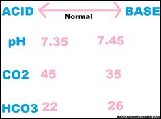 Arterial Blood Gas Values