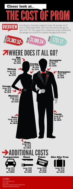 INFOGRAPHIC:would be an interesting topic for a graphic. How much the average student spends on prom I don't like the clip art people. But I like the way the alt copy was broken up. Yearbook Mods, Yearbook Class, Yearbook Pages, Yearbook Spreads, Yearbook Layouts, Yearbook Design, High School Yearbook, Yearbook Ideas, Yearbook Covers