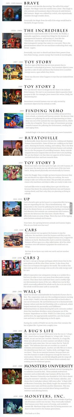 The Pixar Theory. Whoa this is so weird ... Some people have too much time on their hands...