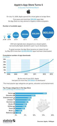 Los 5 primeros años de la APP store #infografia #infographic #apple