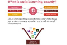 Digital marketers' guide to social media listening | Articles | Home
