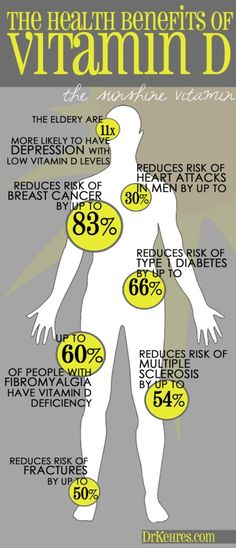 This chart acts like visual cliff notes for multiple studies on Vitamin D. Did you know that a Vitamin D deficiency can put you at risk for breast cancer and heart attacks? When was the last time you had your levels checked?