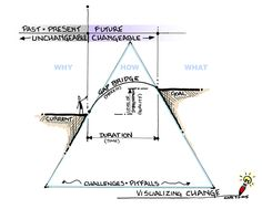 Mapping change through visual thinking.