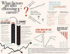 What factors go into choosing a career?