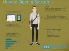 (Infography) How to open a startup? | Start | Scoop.it