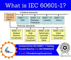 What is IEC 60601-1?
