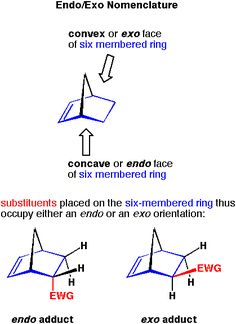 Organic Synthesis, Chart