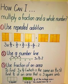 K-5 Math Anchor Charts - a great tool for helping students break down problems into simple steps.