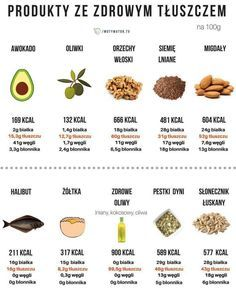 How To Stay Healthy, Healthy Life, Helathy Food, Diet Recipes, Healthy Recipes, Meal Plans To Lose Weight, Ga In, Going Vegetarian, Food Facts