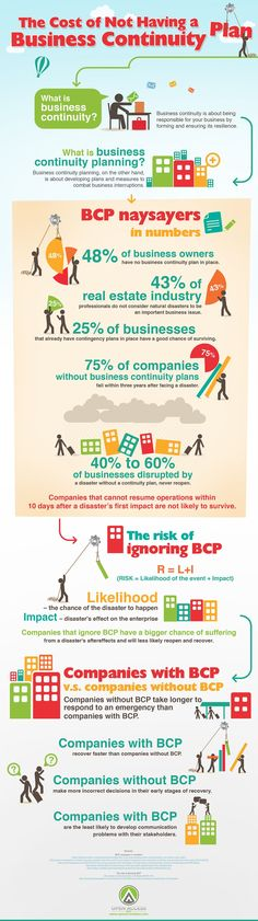 The cost of not having a business continuity plan #infographic