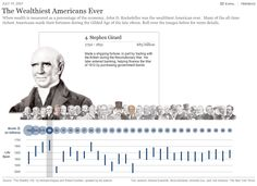 I love this simple interactive timeline from the NY Times.