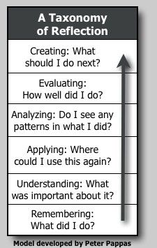 Good PBL visual: A Taxonomy of Reflection.
