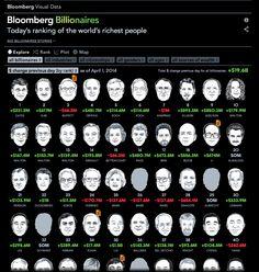 #BBW #interactive #ranking of #billionaires #sorters #sliders #drilldowns